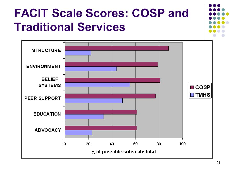 51 FACIT Scale Scores: COSP and Traditional Services