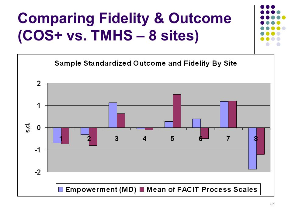 53 Comparing Fidelity & Outcome (COS+ vs. TMHS – 8 sites)
