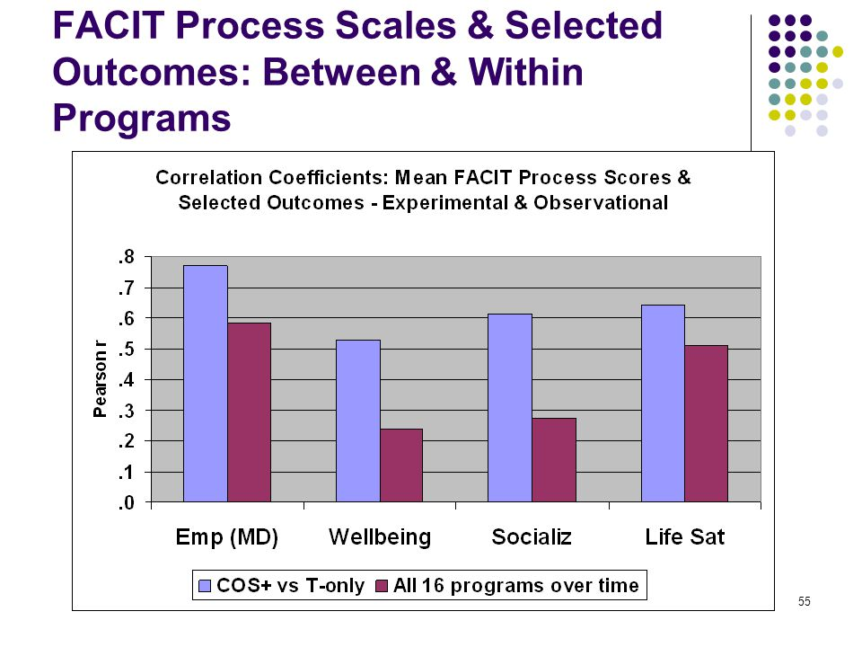 55 FACIT Process Scales & Selected Outcomes: Between & Within Programs