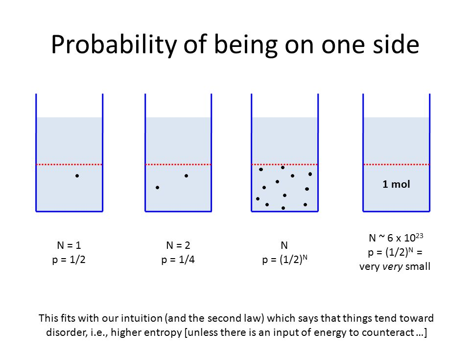 Probability of being on one side 1 mol N = 1 p = 1/2 N = 2 p = 1/4 N p = (1/2) N N ~ 6 x 10 23 p = (1/2) N = very very small This fits with our intuition (and the second law) which says that things tend toward disorder, i.e., higher entropy [unless there is an input of energy to counteract …]