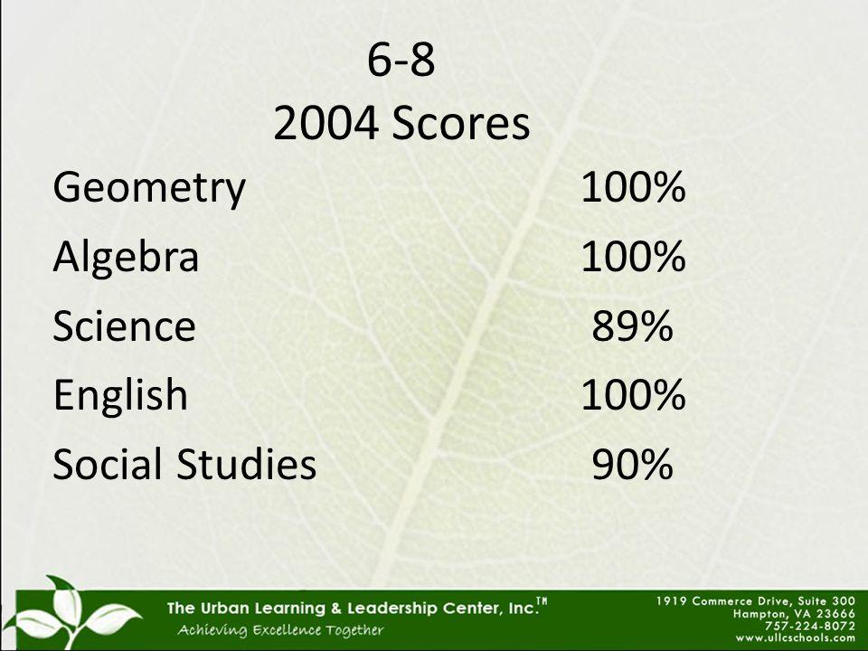 Geometry Algebra Science English Social Studies 100% 89% 100% 90% 6-8 2004 Scores