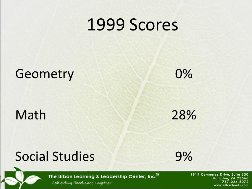 1999 Scores Geometry Math Social Studies 0% 28% 9%