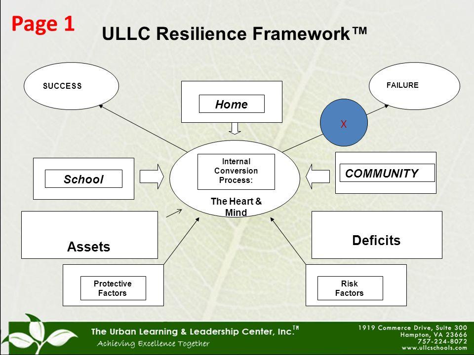 Internal Conversion Process: The Heart & Mind Protective Factors Risk Factors SUCCESS FAILURE School Home COMMUNITY Assets Deficits ULLC Resilience Framework™ X Page 1