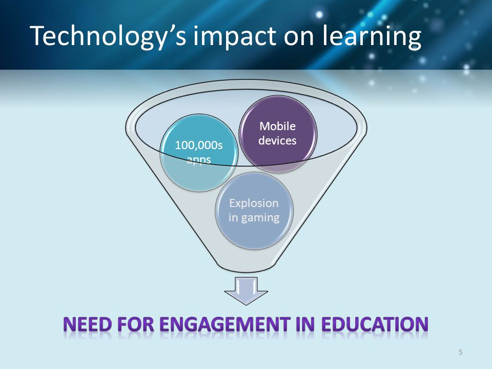 Technology's impact on learning Explosion in gaming 100,000s apps Mobile devices 5