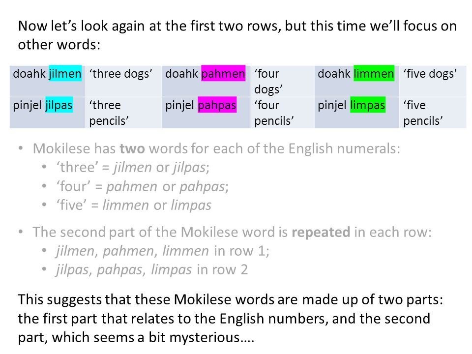 Now let's look again at the first two rows, but this time we'll focus on other words: doahk jilmen'three dogs'doahk pahmen'four dogs' doahk limmen'five dogs pinjel jilpas'three pencils' pinjel pahpas'four pencils' pinjel limpas'five pencils' Mokilese has two words for each of the English numerals: 'three' = jilmen or jilpas; 'four' = pahmen or pahpas; 'five' = limmen or limpas The second part of the Mokilese word is repeated in each row: jilmen, pahmen, limmen in row 1; jilpas, pahpas, limpas in row 2 This suggests that these Mokilese words are made up of two parts: the first part that relates to the English numbers, and the second part, which seems a bit mysterious….