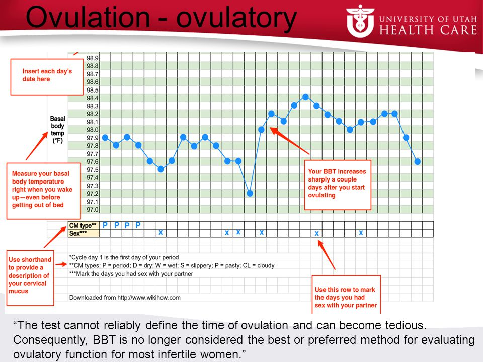 """Ovulation - ovulatory """"The test cannot reliably define the time of ovulation and can become tedious. Consequently, BBT is no longer considered the bes"""