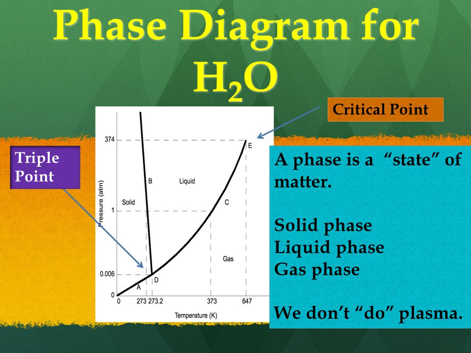 Phase Diagram for H 2 O A phase is a state of matter.
