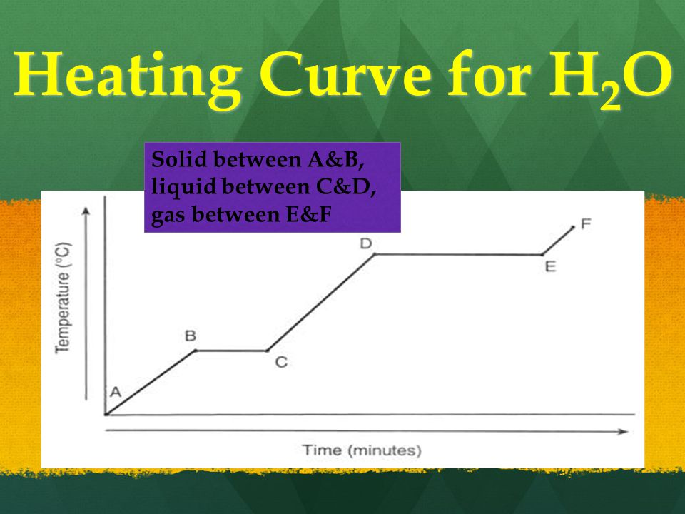 Heating Curve for H 2 O Solid between A&B, liquid between C&D, gas between E&F
