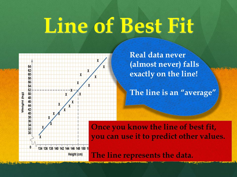 Line of Best Fit Real data never (almost never) falls exactly on the line.