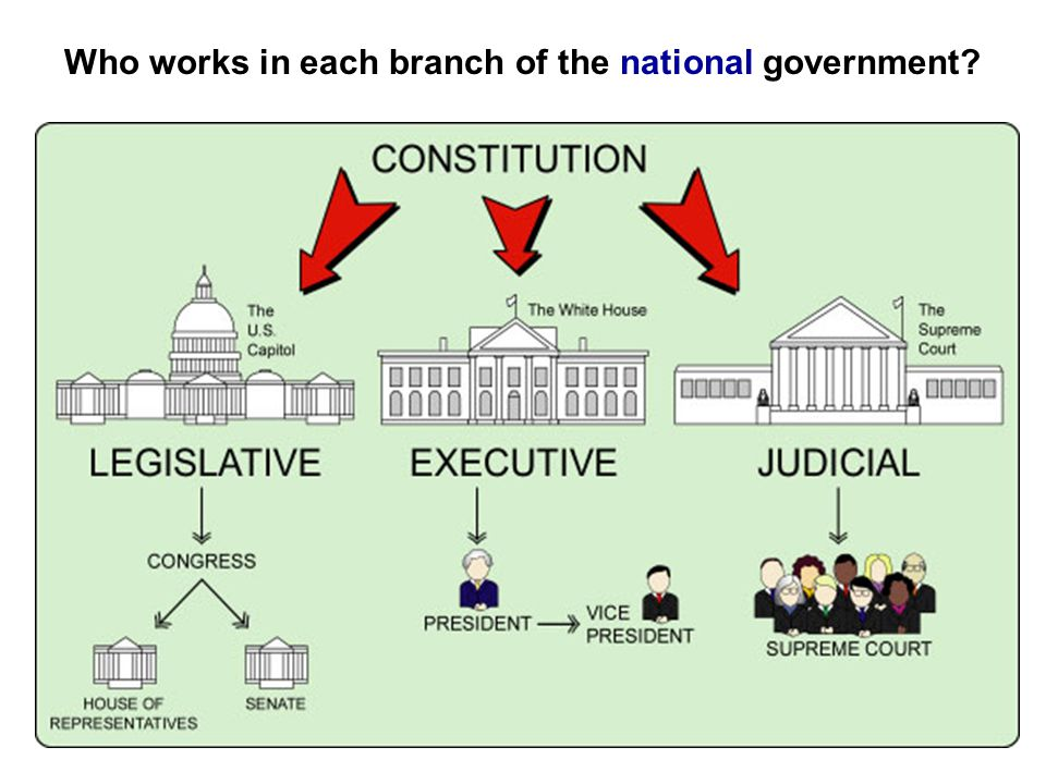 Over 200 years ago, our Founding Fathers wrote the Constitution. The Constitution is the written plan for how our government should work. The Constitu