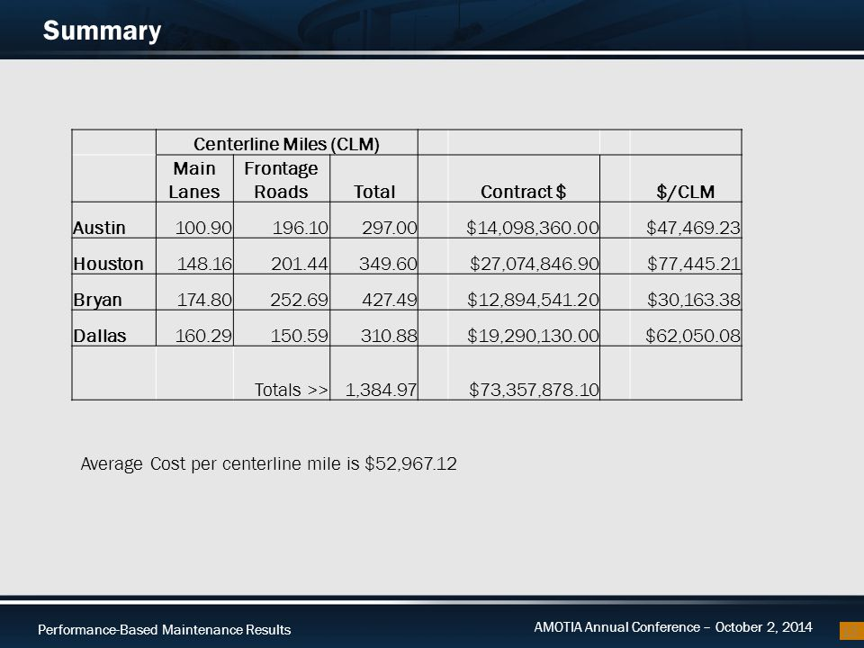 Performance-Based Maintenance Results AMOTIA Annual Conference – October 2, 2014 Summary 13 Centerline Miles (CLM) Main Lanes Frontage RoadsTotalContr