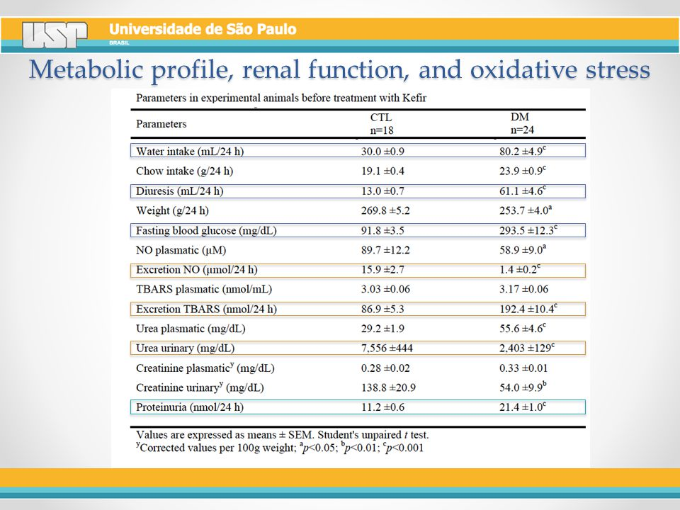 Metabolic profile, renal function, and oxidative stress