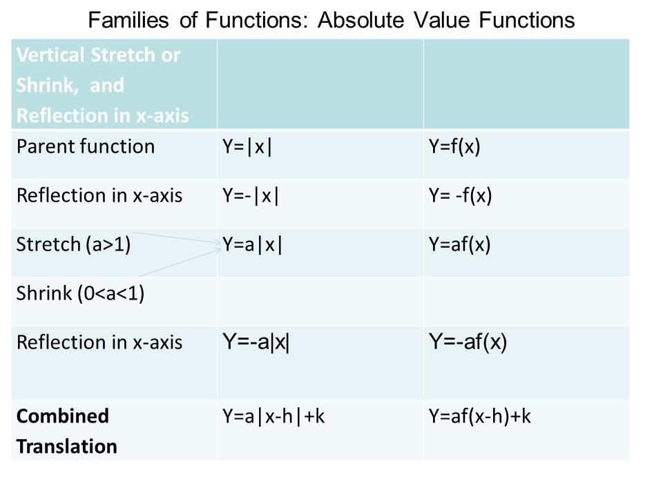 Families of Functions: Absolute Value Functions Vertical Stretch or Shrink, and Reflection in x-axis Parent functionY=|x|Y=f(x) Reflection in x-axisY=
