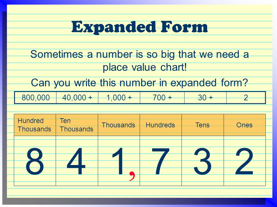 Expanded Form Sometimes a number is so big that we need a place value chart! Can you write this number in expanded form? 2 Ones 3 Tens 7 Hundreds 1 Th