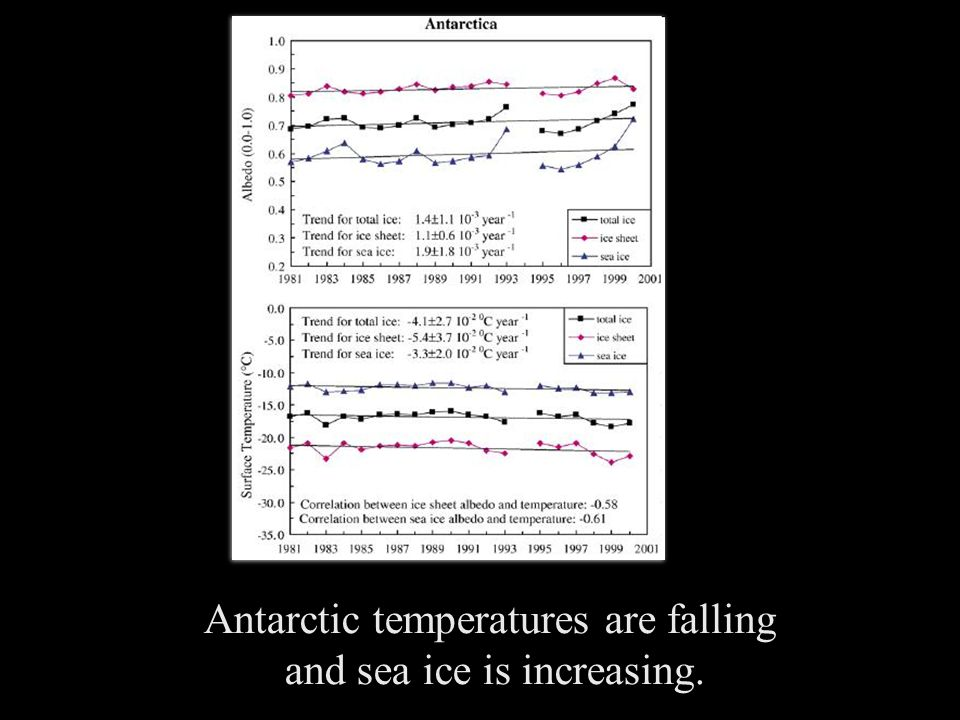 Antarctic temperatures are falling and sea ice is increasing.