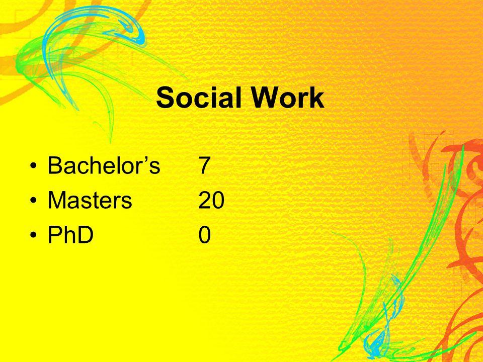 Social Work Bachelor's7 Masters20 PhD0