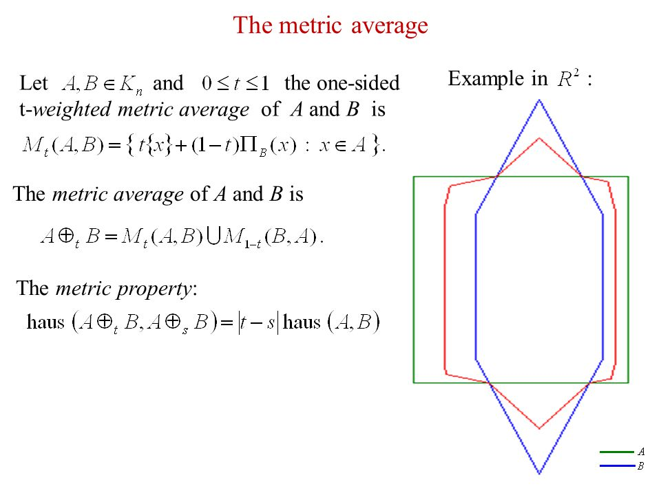 Examples The metric average of two simple convex polygons with