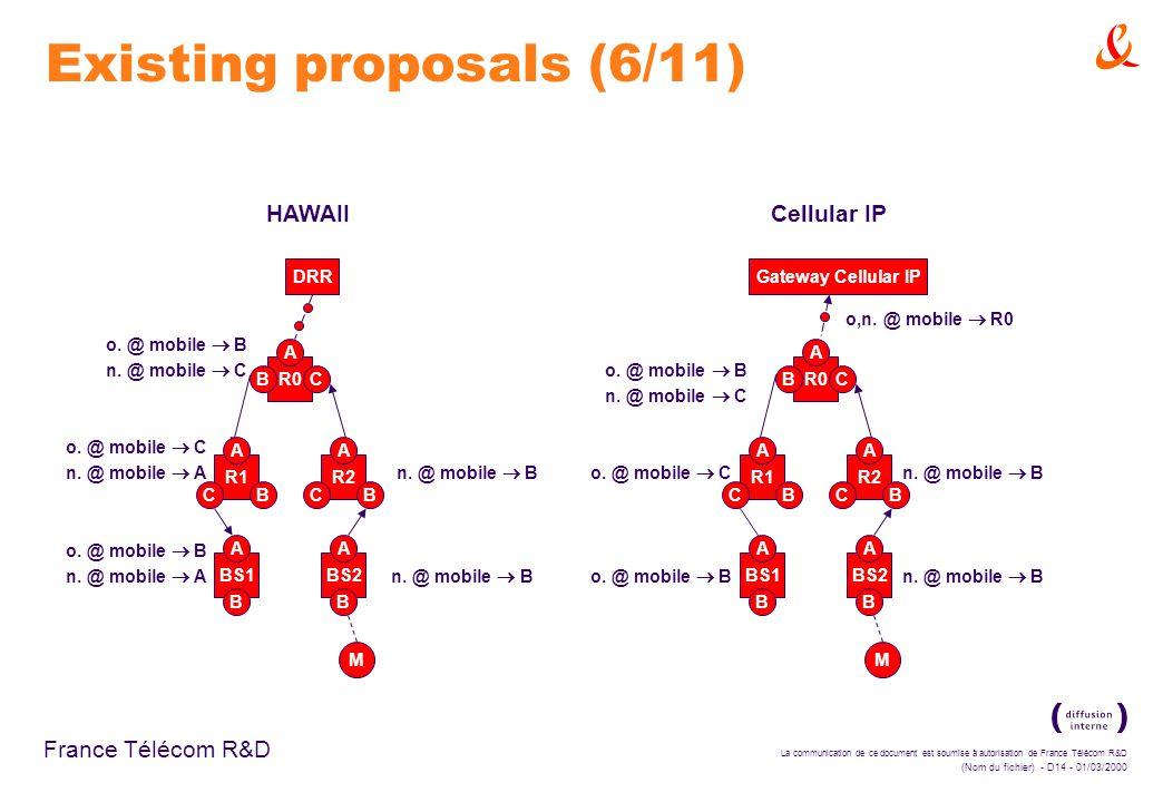La communication de ce document est soumise à autorisation de France Télécom R&D (Nom du fichier) - D14 - 01/03/2000 France Télécom R&D Existing proposals (6/11) HAWAII o.