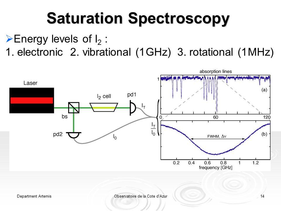 Department ArtemisObservatoire de la Cote d Azur14 Saturation Spectroscopy  Energy levels of I 2 : 1.