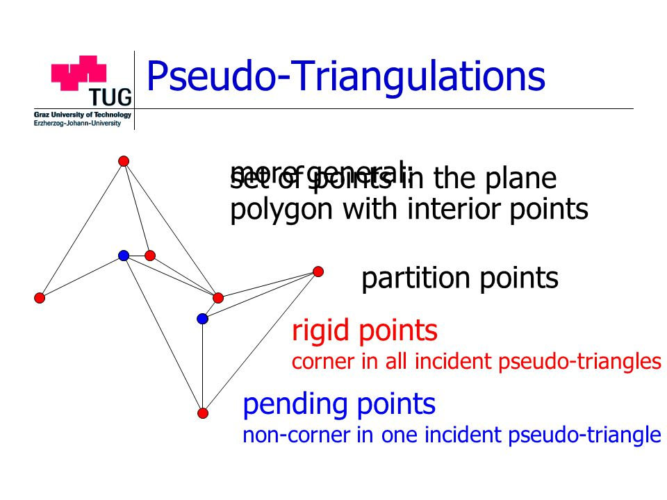 more general: polygon with interior points Pseudo-Triangulations set of points in the plane pending points non-corner in one incident pseudo-triangle