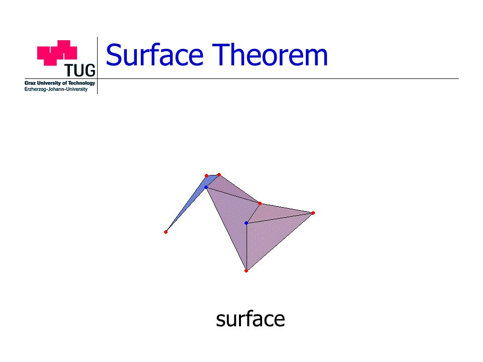 Surface Theorem surface