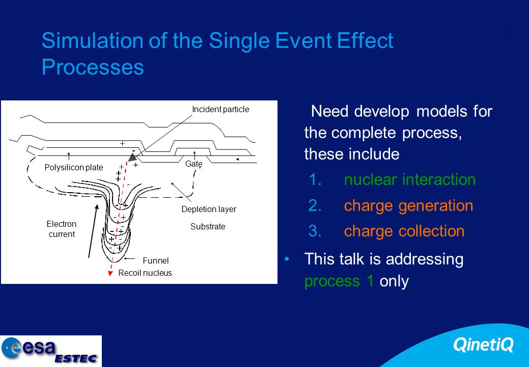 5 Simulation of the Single Event Effect Processes Need develop models for the complete process, these include 1.