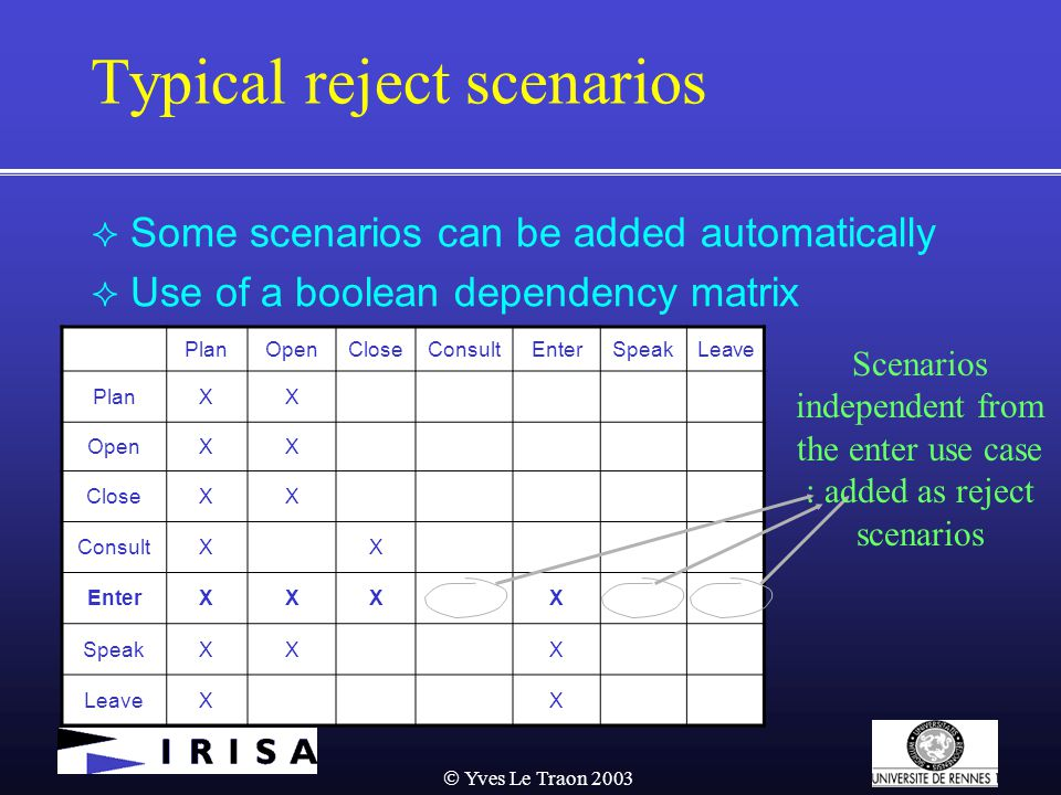  Yves Le Traon 2003 Typical reject scenarios  Some scenarios can be added automatically  Use of a boolean dependency matrix PlanOpenCloseConsultEnterSpeakLeave PlanXX OpenXX CloseXX ConsultXX EnterXXXX SpeakXXX LeaveXX Scenarios independent from the enter use case : added as reject scenarios