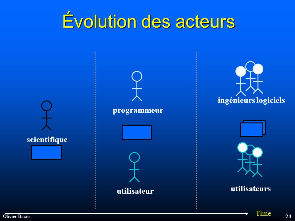 Olivier Barais 23 Des logiciels complexes...