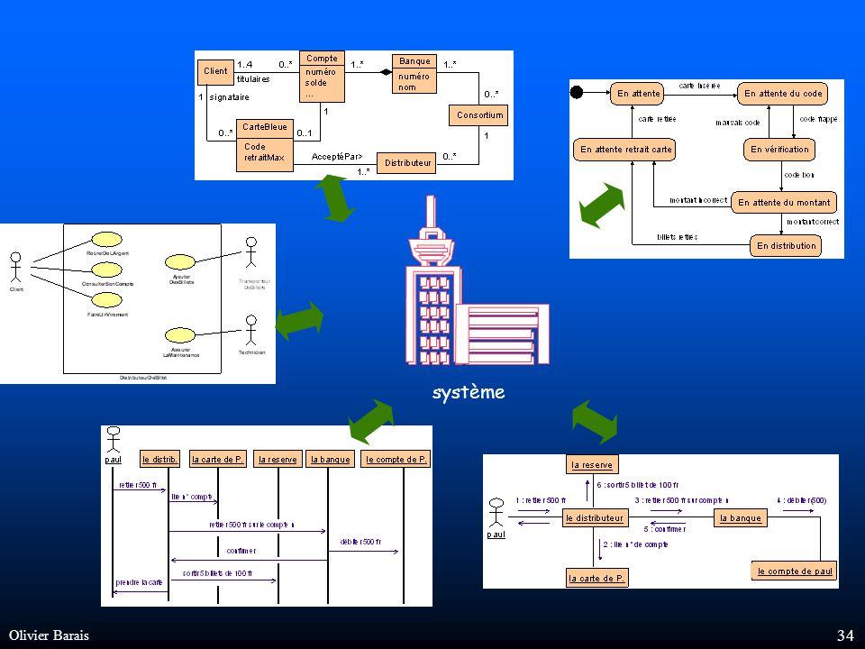 Olivier Barais 33 Ingénierie Dirigée par le Code ou Ingénierie Dirigée par les Modèles .