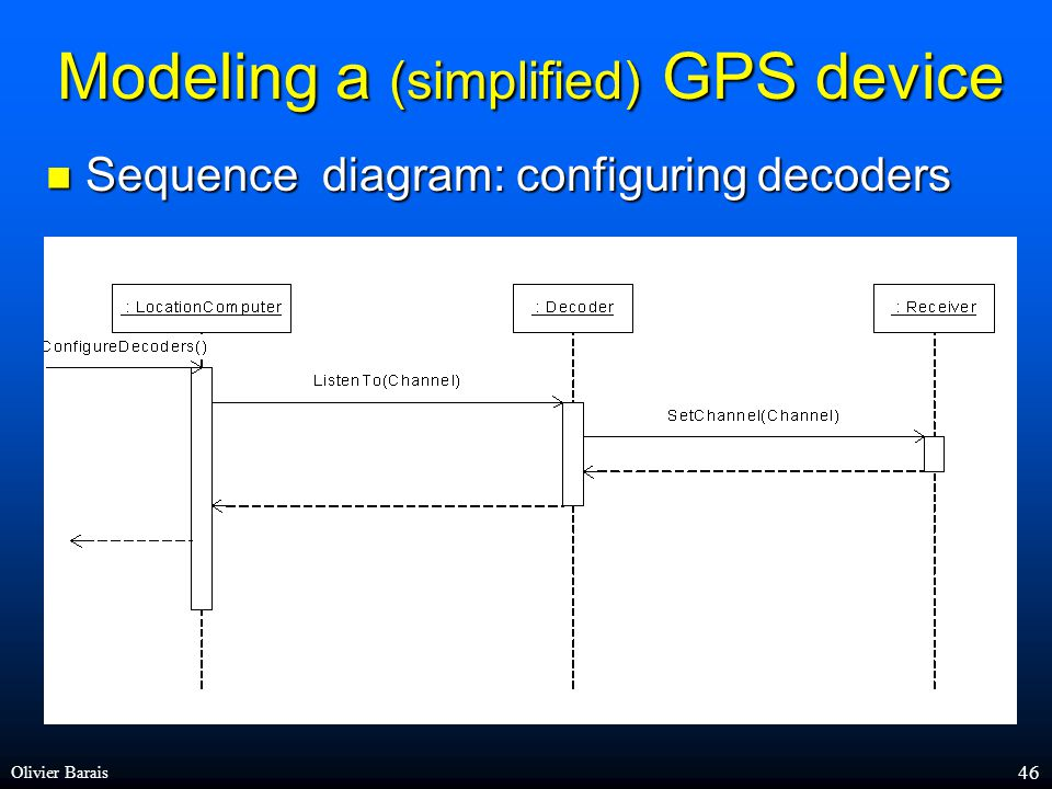 Olivier Barais 45 Modeling a (simplified) GPS device Class diagram Class diagram knows readsFrom route