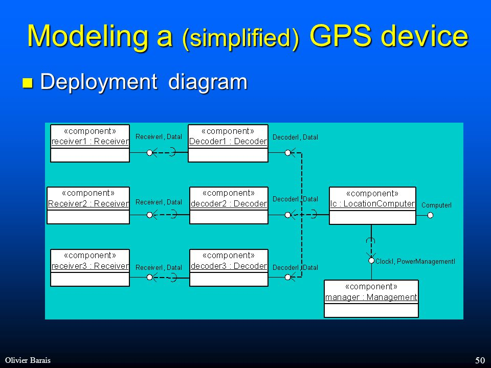 Olivier Barais 49 Modeling a (simplified) GPS device Component diagram Component diagram Required port Provided Port > Decoder DecoderI ReceiverI DataI