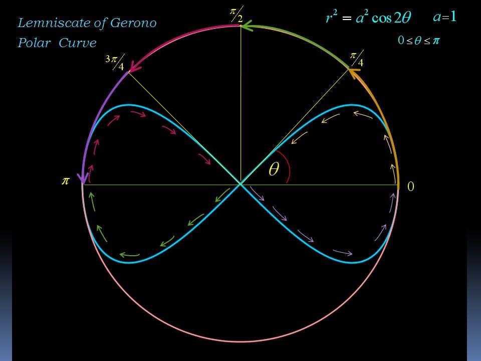Lemniscate of Gerono Polar Curve