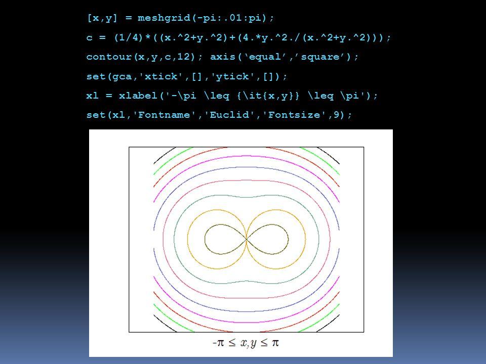 [x,y] = meshgrid(-pi:.01:pi); c = (1/4)*((x.^2+y.^2)+(4.*y.^2./(x.^2+y.^2))); contour(x,y,c,12); axis('equal','square'); set(gca, xtick ,[], ytick ,[]); xl = xlabel( -\pi \leq {\it{x,y}} \leq \pi ); set(xl, Fontname , Euclid , Fontsize ,9);