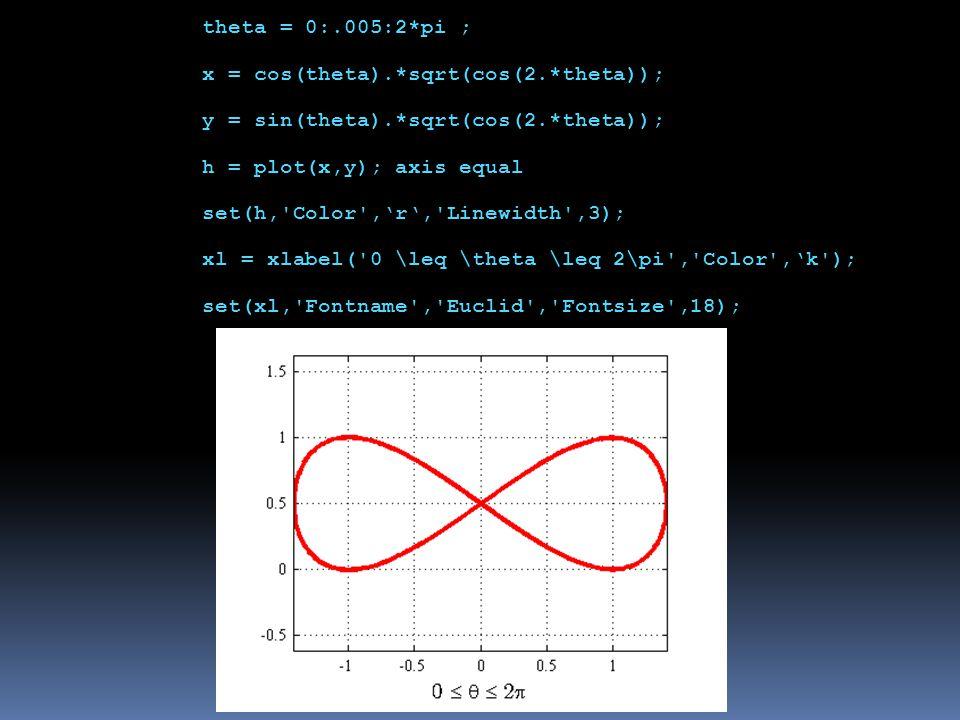 theta = 0:.005:2*pi ; x = cos(theta).*sqrt(cos(2.*theta)); y = sin(theta).*sqrt(cos(2.*theta)); h = plot(x,y); axis equal set(h, Color ,'r', Linewidth ,3); xl = xlabel( 0 \leq \theta \leq 2\pi , Color ,'k ); set(xl, Fontname , Euclid , Fontsize ,18);