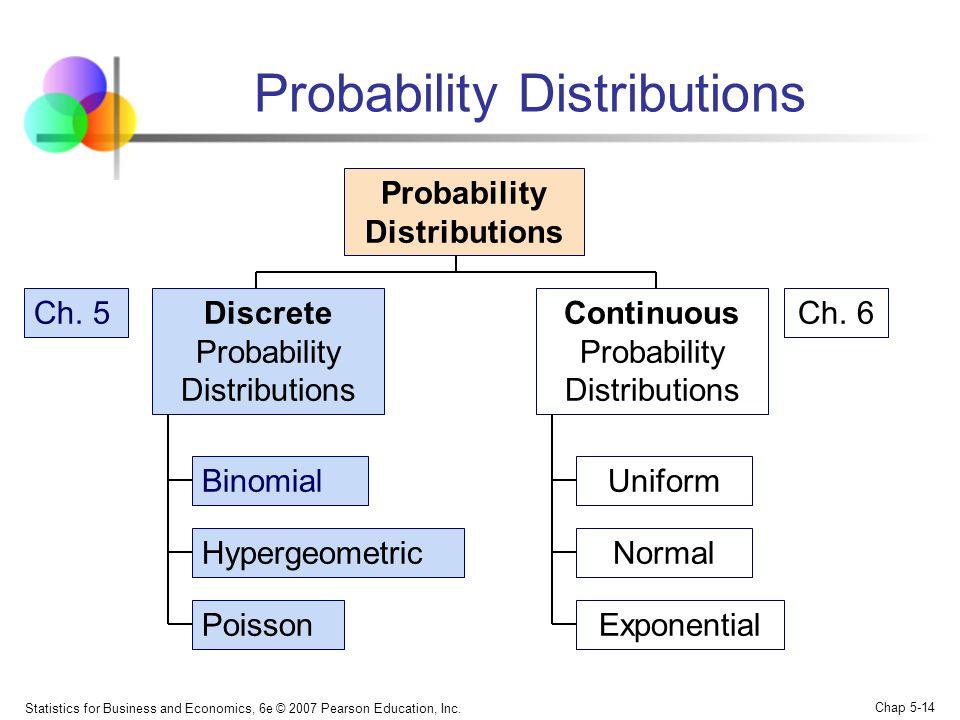 Statistics for Business and Economics, 6e © 2007 Pearson Education, Inc. Chap 5-14 Probability Distributions Continuous Probability Distributions Bino