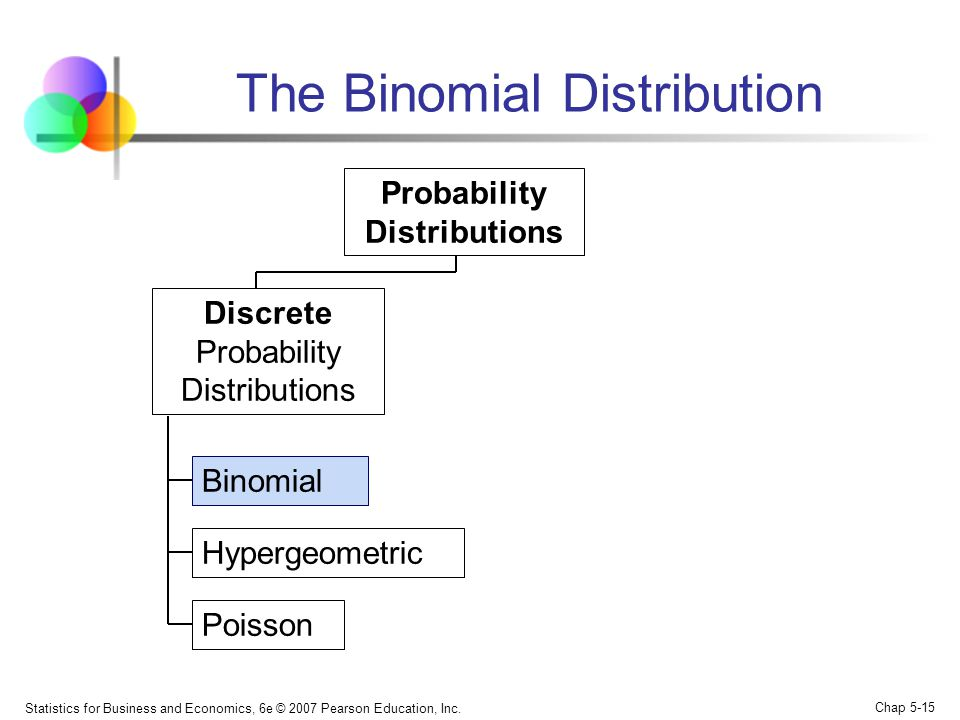 Statistics for Business and Economics, 6e © 2007 Pearson Education, Inc. Chap 5-15 The Binomial Distribution Binomial Hypergeometric Poisson Probabili
