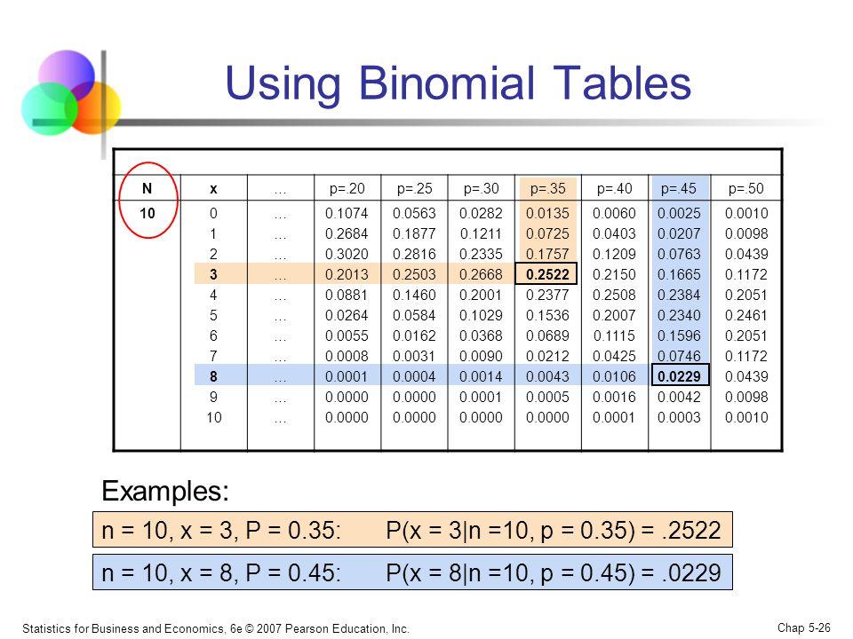 Statistics for Business and Economics, 6e © 2007 Pearson Education, Inc. Chap 5-26 Using Binomial Tables Nx…p=.20p=.25p=.30p=.35p=.40p=.45p=.50 100 1