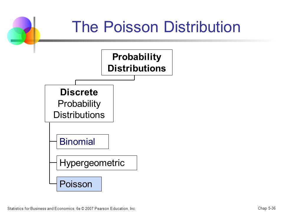 Statistics for Business and Economics, 6e © 2007 Pearson Education, Inc. Chap 5-36 The Poisson Distribution Binomial Hypergeometric Poisson Probabilit