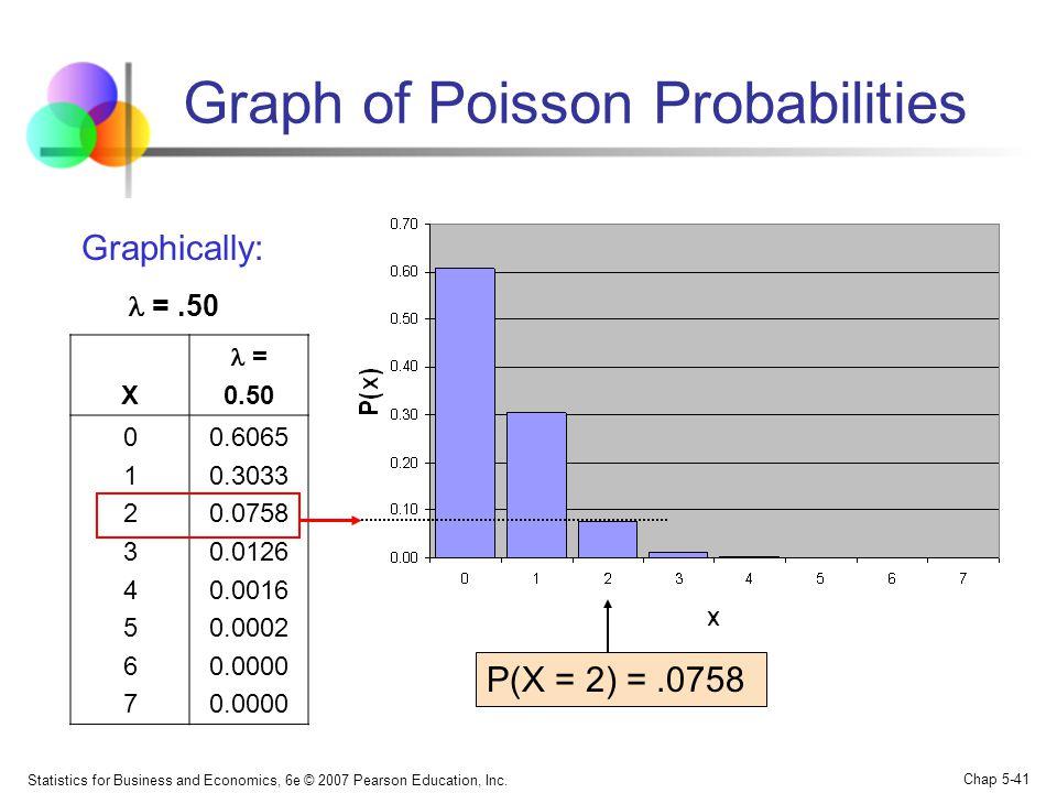 Statistics for Business and Economics, 6e © 2007 Pearson Education, Inc. Chap 5-41 Graph of Poisson Probabilities X = 0.50 0123456701234567 0.6065 0.3