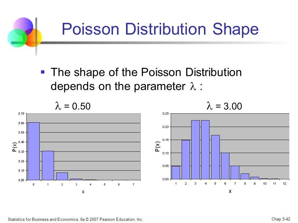 Statistics for Business and Economics, 6e © 2007 Pearson Education, Inc. Chap 5-42 Poisson Distribution Shape  The shape of the Poisson Distribution