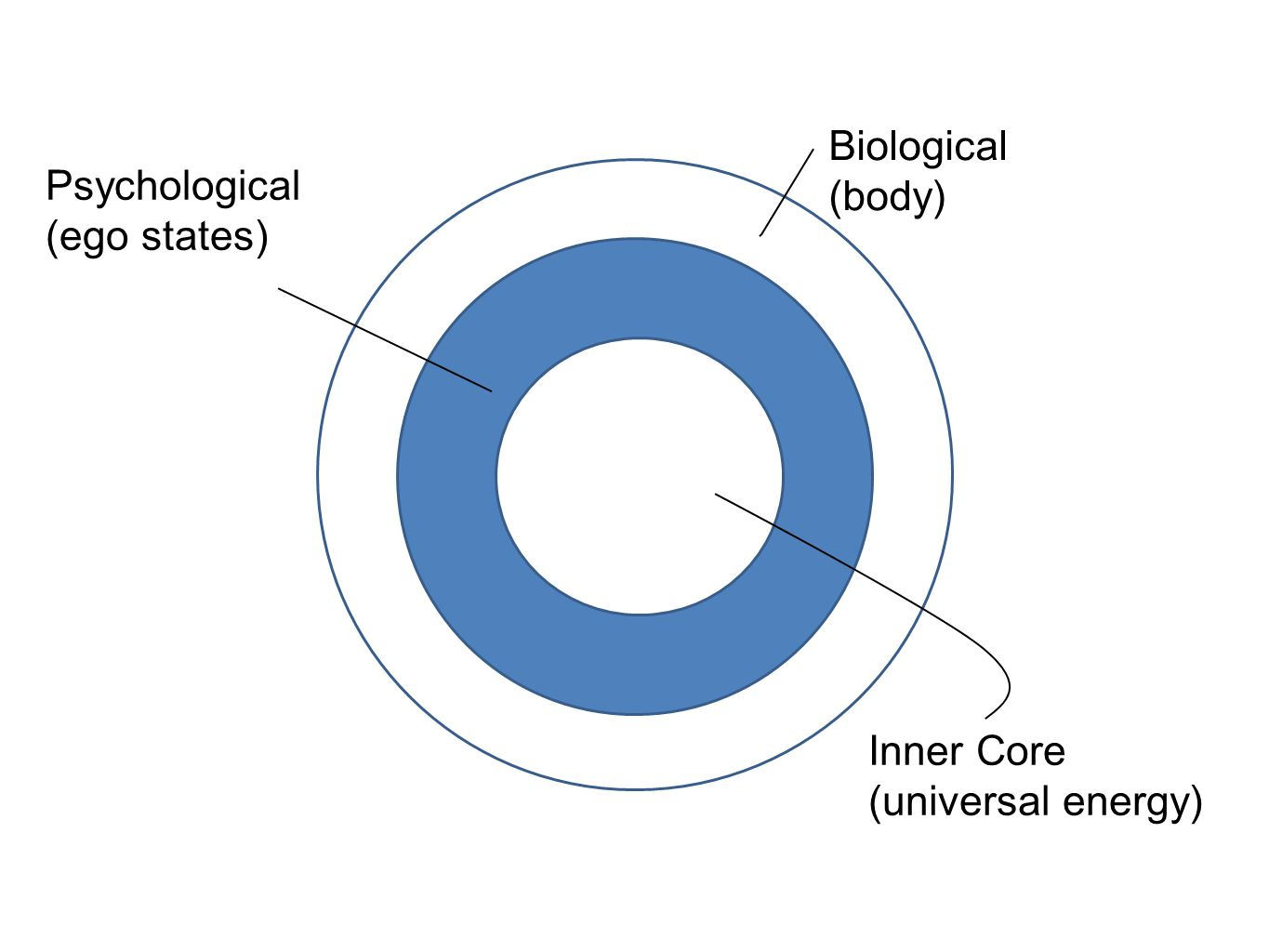 Biological (body) Psychological (ego states) Inner Core (universal energy)