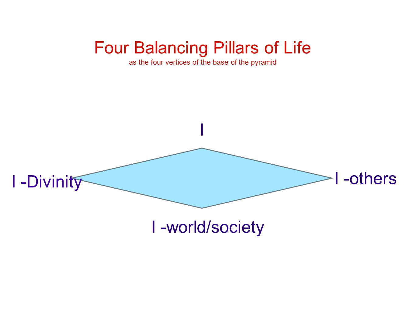 I I -others I -world/society I -Divinity Four Balancing Pillars of Life as the four vertices of the base of the pyramid