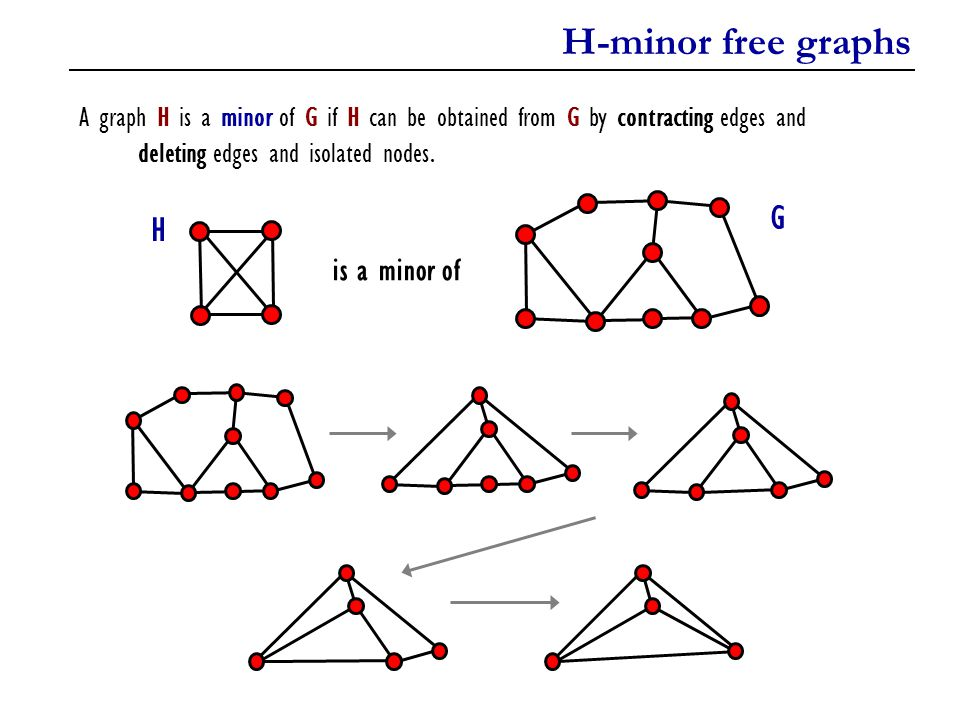 H-minor free graphs A graph H is a minor of G if H can be obtained from G by contracting edges and deleting edges and isolated nodes. H is a minor of