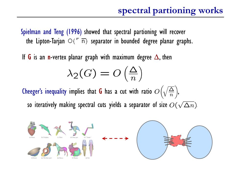 spectral partioning works Spielman and Teng (1996) showed that spectral partioning will recover the Lipton-Tarjan separator in bounded degree planar g