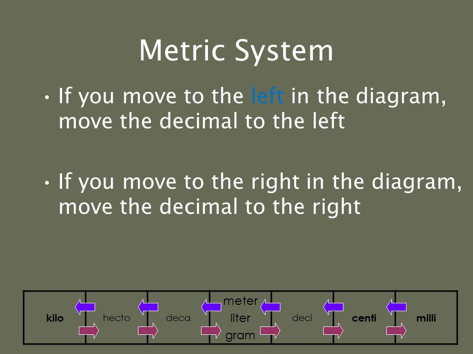 Metric System Now let's try our previous example from meters to kilometers: 16093 meters = 1609.3 decameters = 160.93 hectometers = 16.093 kilometers So for every step from the base unit to kilo, we moved the decimal 1 place to the left (the same direction as in the diagram below) kilo hectodeca meter liter gram deci centimilli