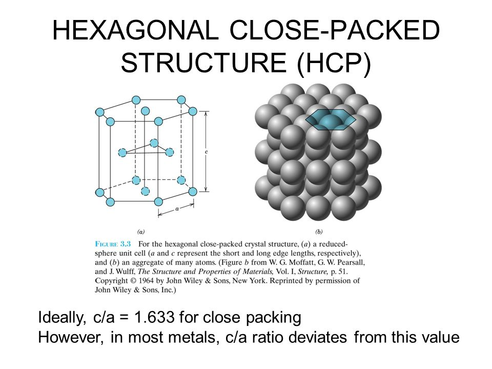 COMPARISON OF CRYSTAL STRUCTURES Crystal structurecoordination #packing factorclose packed directions Simple Cubic (SC)60.52cube edges Body Centered Cubic (BCC)80.68body diagonal Face Centered Cubic (FCC)120.74face diagonal Hexagonal Close Pack (HCP)120.74hexagonal side