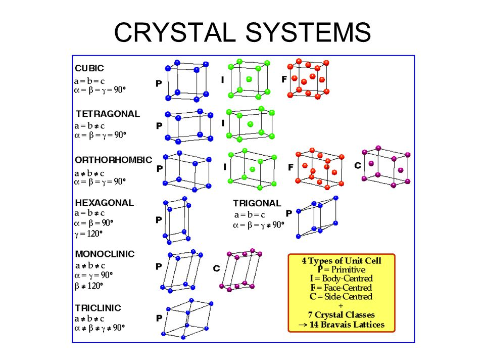 Structure of NaCl STRUCTURE OF OTHER SYSTEMS (Courtesy P.M.