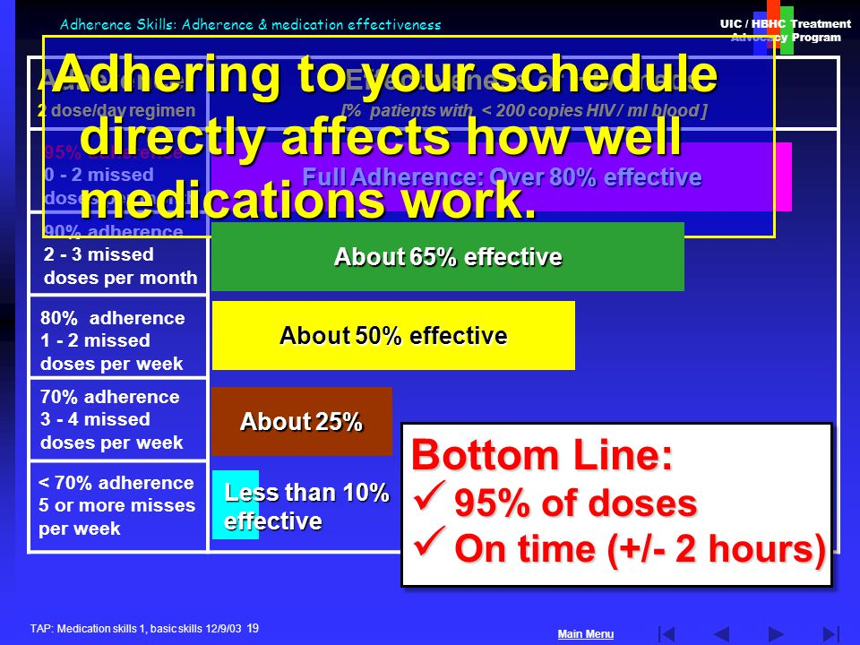 UIC / HBHC Treatment Advocacy Program Main Menu TAP: Medication skills 1, basic skills 12/9/03 19 Adherence Skills: Adherence & medication effectivenessAdherence 2 dose/day regimen Effectiveness of HIV meds [% patients with < 200 copies HIV / ml blood ] Full Adherence: Over 80% effective About 50% effective About 25% Less than 10% effective 95% adherence 0 - 2 missed doses per month 90% adherence 2 - 3 missed doses per month 80% adherence 1 - 2 missed doses per week 70% adherence 3 - 4 missed doses per week < 70% adherence 5 or more misses per week Bottom Line: 95% of doses 95% of doses On time (+/- 2 hours) On time (+/- 2 hours) Bottom Line: 95% of doses 95% of doses On time (+/- 2 hours) On time (+/- 2 hours) Adhering to your schedule directly affects how well medications work.