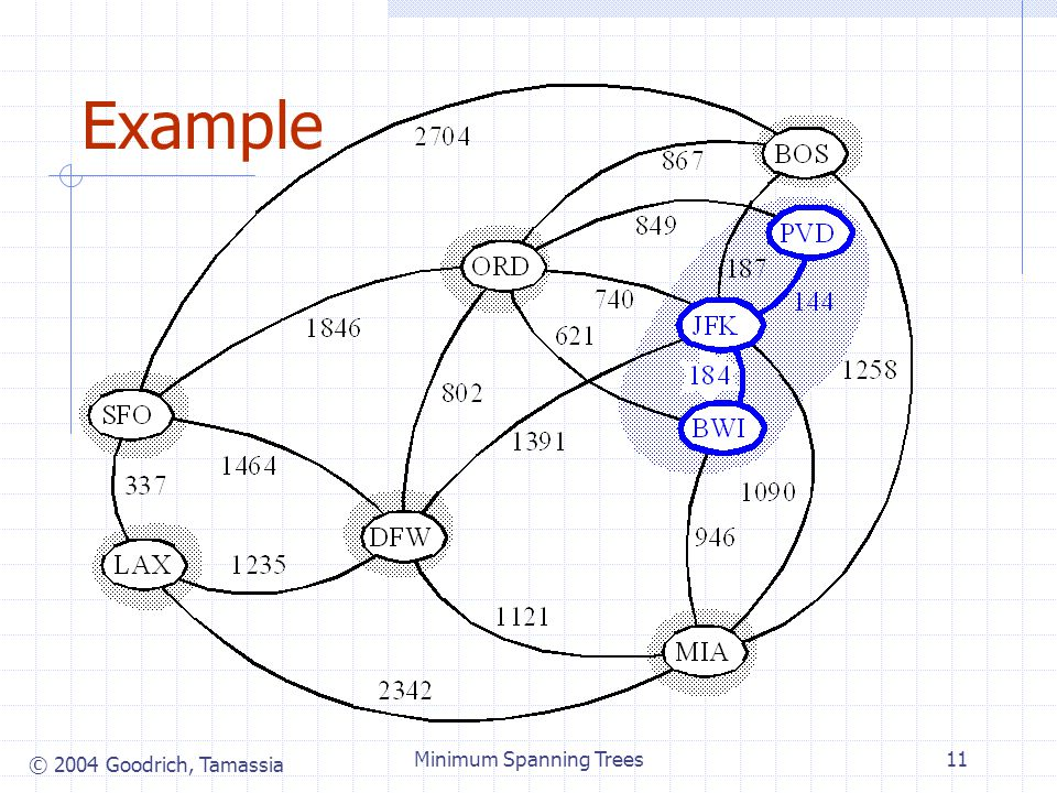 © 2004 Goodrich, Tamassia Minimum Spanning Trees11 Example