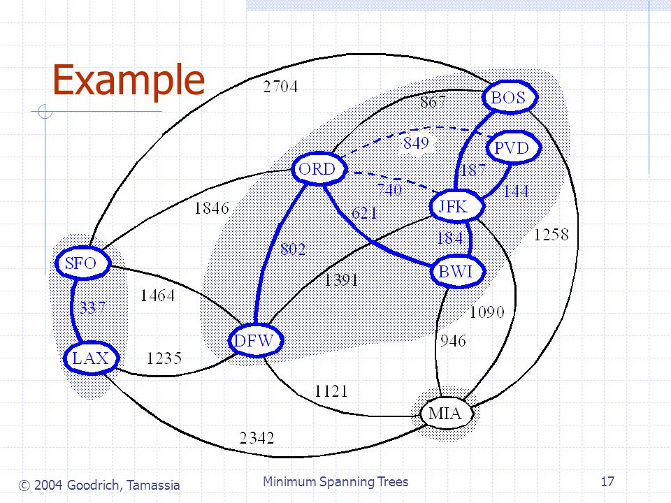 © 2004 Goodrich, Tamassia Minimum Spanning Trees17 Example